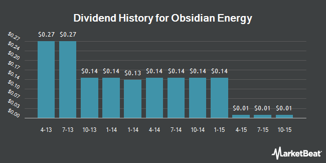 Dividend Payments by Quarter for Obsidian Energy (NYSE:OBE)