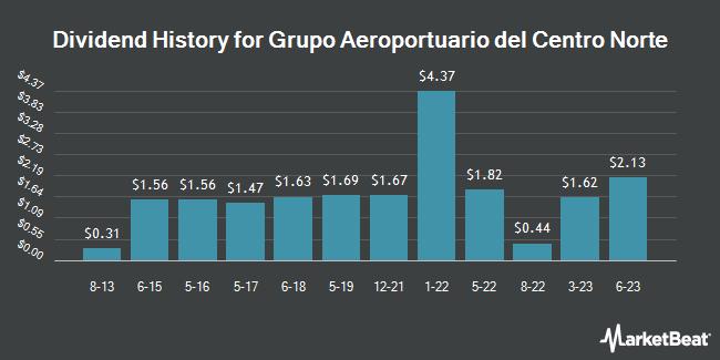 Dividend Payments by Quarter for Grupo Aeroportuario del Centro Nort (NASDAQ:OMAB)