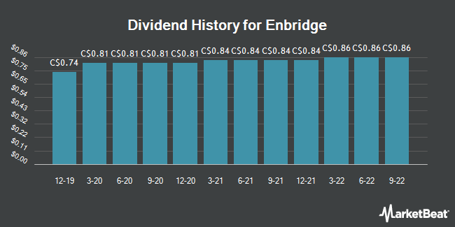 Dividend Payments by Quarter for Enbridge (TSE:ENB)