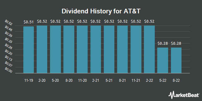 Dividend Payments by Quarter for AT&T (NYSE:T)