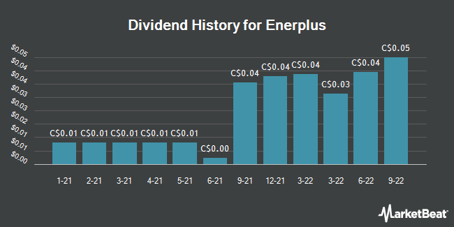 Dividend Payments by Quarter for Enerplus Corp (TSE:ERF)