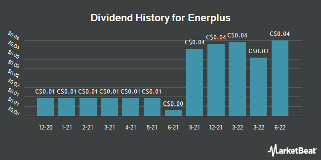 Dividend Payments by Quarter for Enerplus (TSE:ERF)
