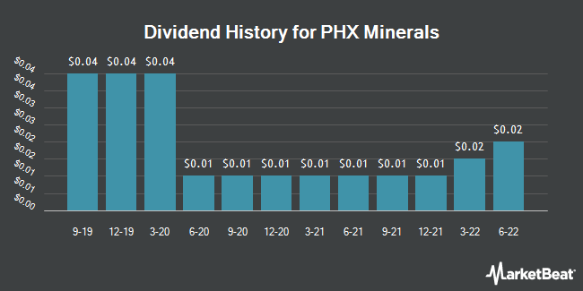 Dividend Payments by Quarter for Panhandle Oil and Gas (NYSE:PHX)