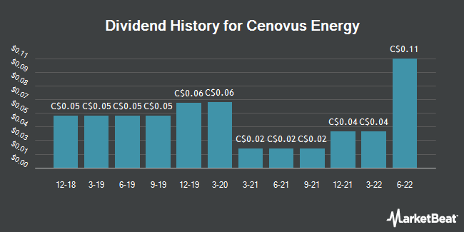 Dividend Payments by Quarter for Cenovus Energy (TSE:CVE)