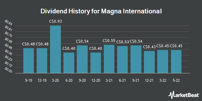 Dividend Payments by Quarter for Magna International (TSE:MG)