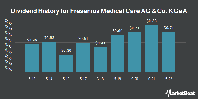 Dividend Payments by Quarter for Fresenius Medical Care (NYSE:FMS)