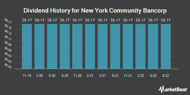 Dividend Payments by Quarter for New York Community Bancorp (NYSE:NYCB)