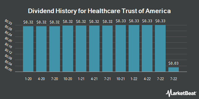Dividend Payments by Quarter for Healthcare Trust Of America (NYSE:HTA)