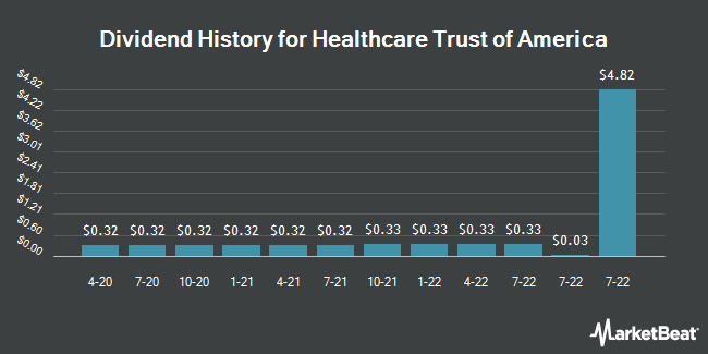 Dividend Payments by Quarter for NNN Healthcare/Office REIT (NYSE:HTA)