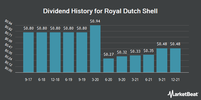 Dividend Payments by Quarter for Royal Dutch Shell (NYSE:RDS.A)