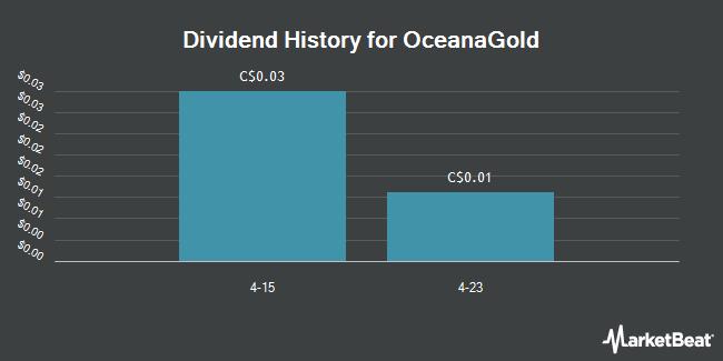 Dividend Payments by Quarter for OceanaGold (TSE:OGC)