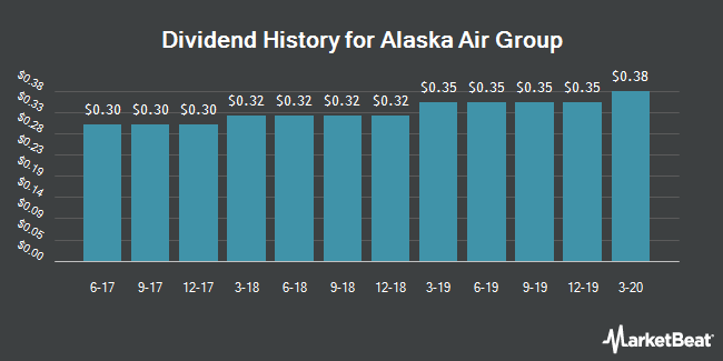 Dividend Payments by Quarter for Alaska Air Group (NYSE:ALK)