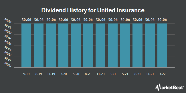 Dividend Payments by Quarter for United Insurance (NASDAQ:UIHC)