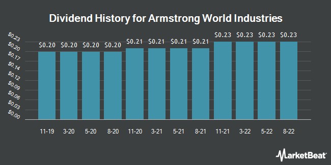 Dividend Payments by Quarter for Armstrong World Industries (NYSE:AWI)