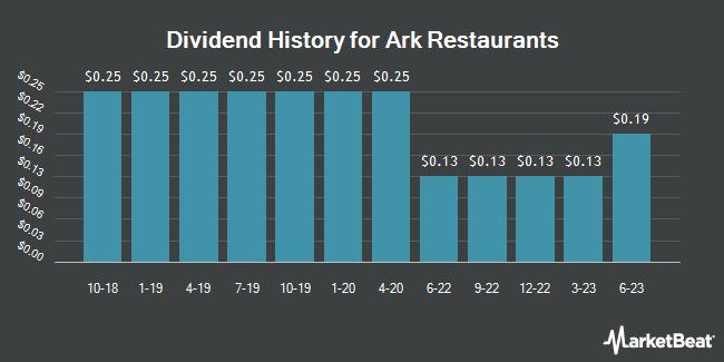 Dividend Payments by Quarter for Ark Restaurants (NASDAQ:ARKR)