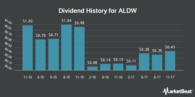 Dividend Payments by Quarter for Alon USA Partners, LP (NYSE:ALDW)