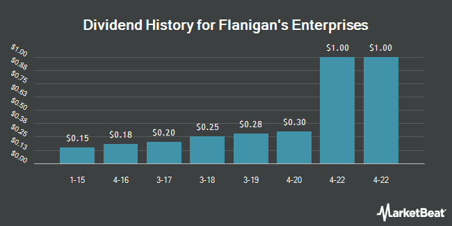 Dividend Payments by Quarter for Flanigan`s Enterprises (NYSEAMERICAN:BDL)