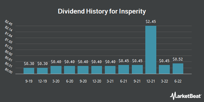 Dividend Payments by Quarter for Insperity (NYSE:NSP)