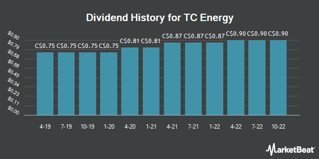 Dividend Payments by Quarter for TransCanada (TSE:TRP)