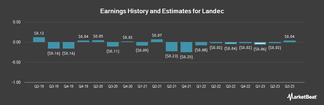 Earnings by Quarter for Landec (NASDAQ:LNDC)