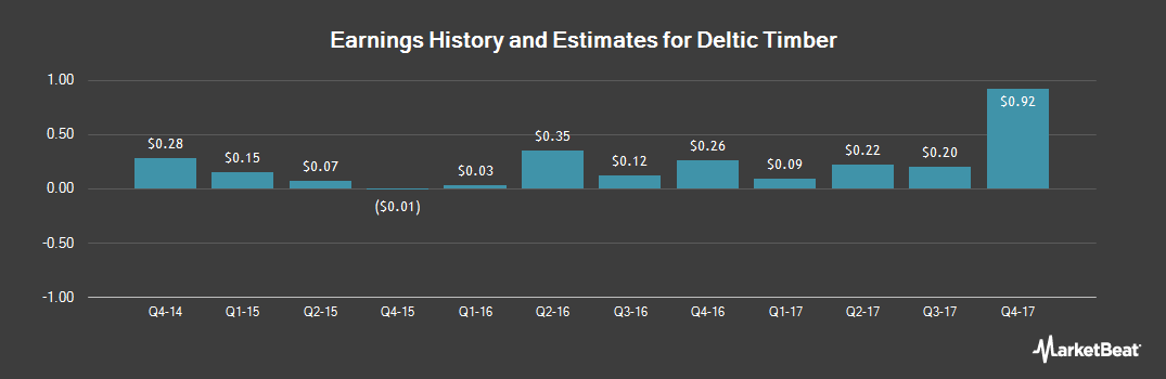 Earnings by Quarter for Deltic Timber (NYSE:DEL)