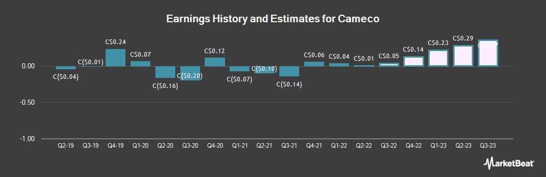 Earnings by Quarter for Cameco (TSE:CCO)