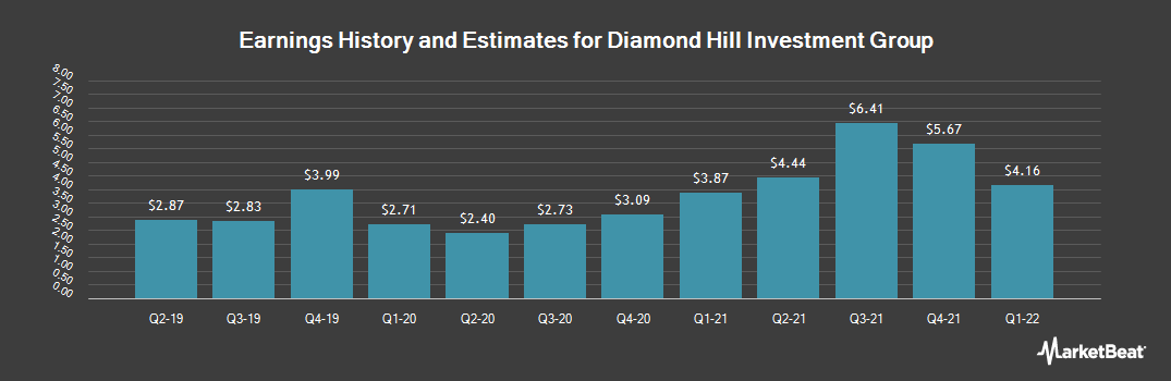 Earnings by Quarter for Diamond Hill Investment Group (NASDAQ:DHIL)