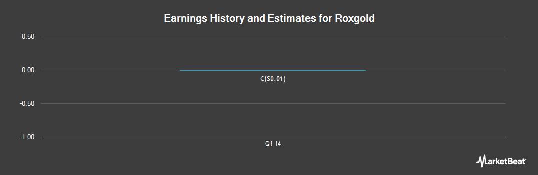 Earnings by Quarter for Roxgold (CVE:ROG)