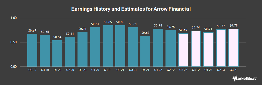 Earnings by Quarter for Arrow Financial (NASDAQ:AROW)