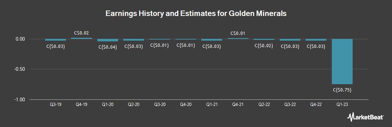 Earnings by Quarter for Golden Minerals (TSE:AUM)