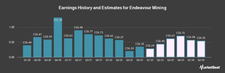 Earnings by Quarter for Endeavour Mining (TSE:EDV)