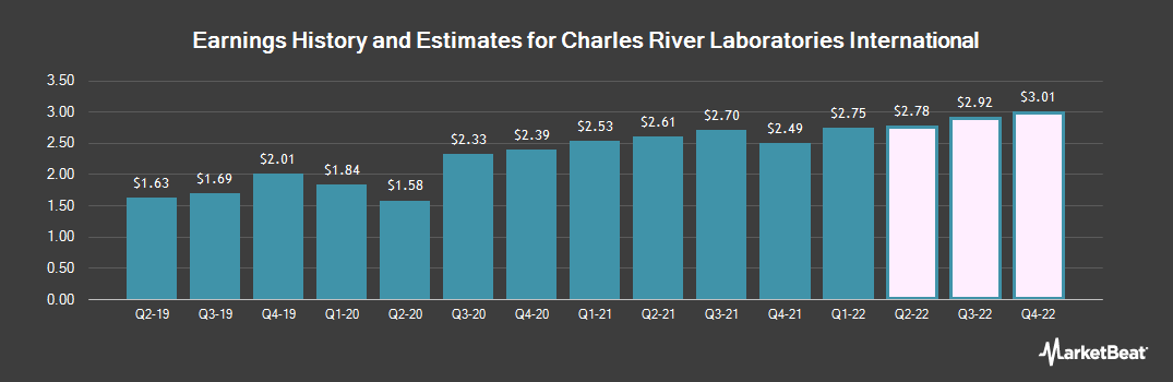 Earnings by Quarter for Charles River Laboratories (NYSE:CRL)