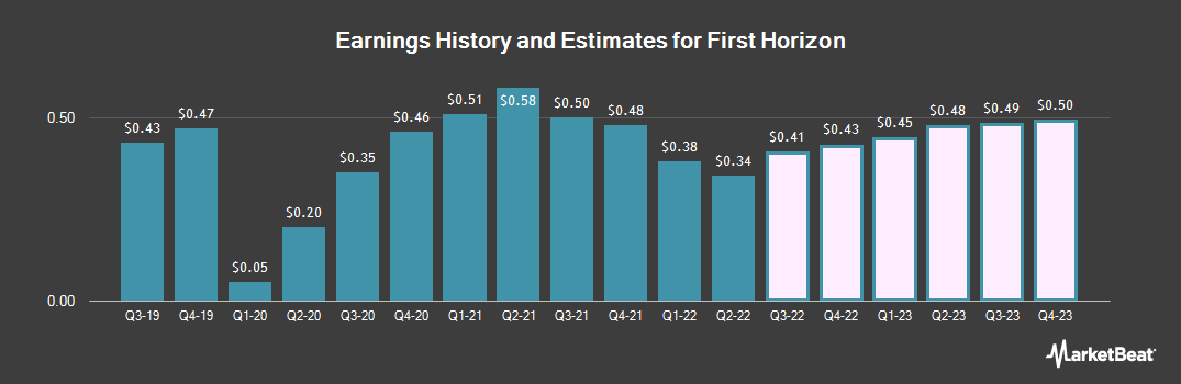 Earnings by Quarter for First Horizon National (NYSE:FHN)