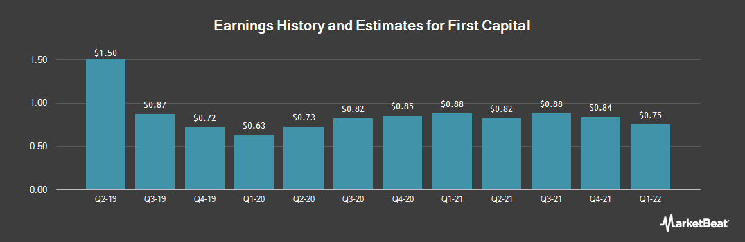 Earnings by Quarter for First Capital (NASDAQ:FCAP)