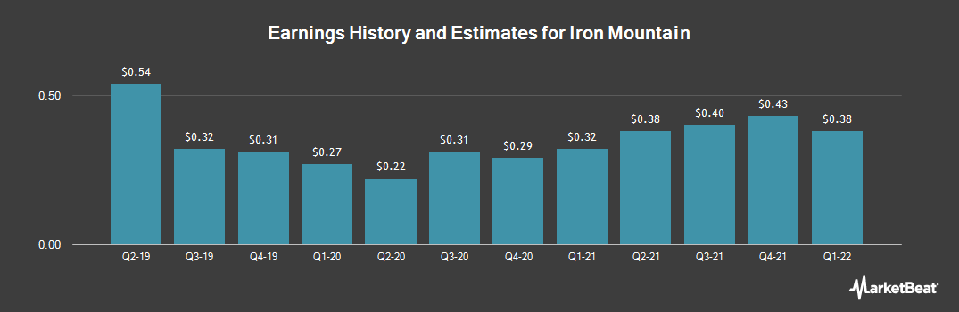 Earnings by Quarter for Iron Mountain (NYSE:IRM)