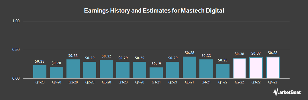 Earnings by Quarter for Mastech Digital (NYSEAMERICAN:MHH)