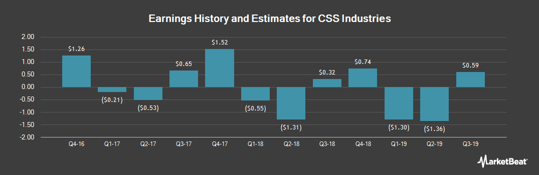 Earnings by Quarter for CSS Industries (NYSE:CSS)