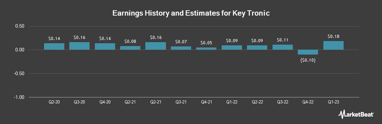 Earnings by Quarter for Key Tronic (NASDAQ:KTCC)