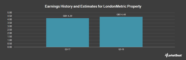 Earnings by Quarter for Londonmetric Property (LON:LMP)