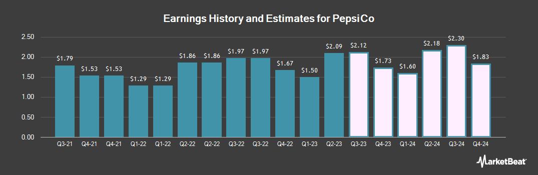 Earnings by Quarter for Pepsico (NASDAQ:PEP)