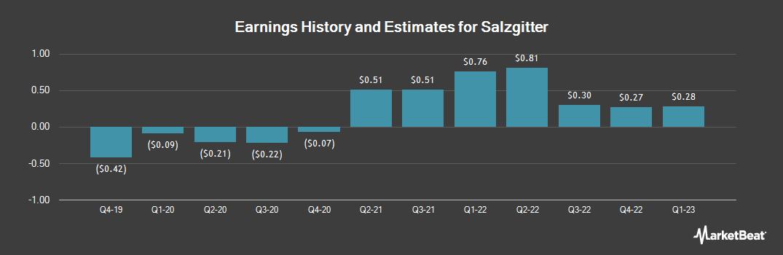 Earnings by Quarter for Salzgitter (OTCMKTS:SZGPY)