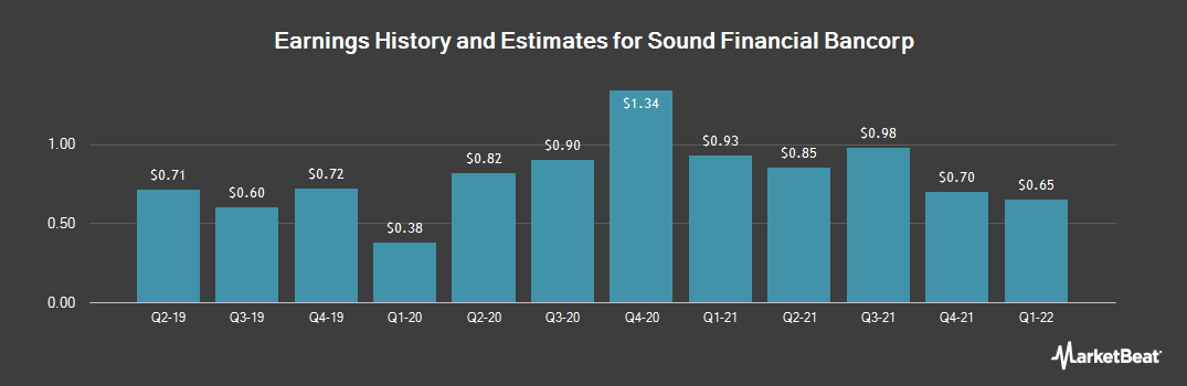 Earnings by Quarter for Sound Financial Bancorp (NASDAQ:SFBC)
