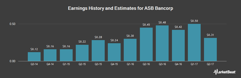Earnings by Quarter for ASB Bancorp (NASDAQ:ASBB)