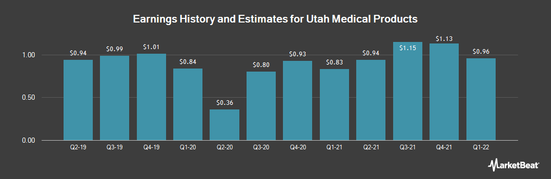 Earnings by Quarter for Utah Medical Products (NASDAQ:UTMD)
