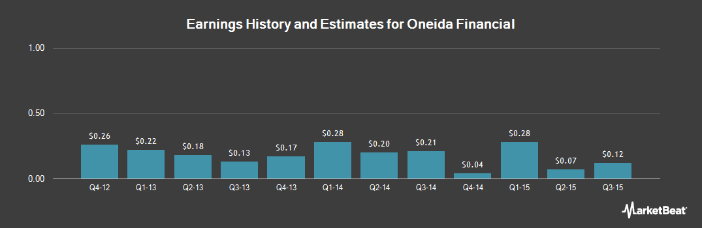 Earnings by Quarter for Oneida Financial (NASDAQ:ONFC)
