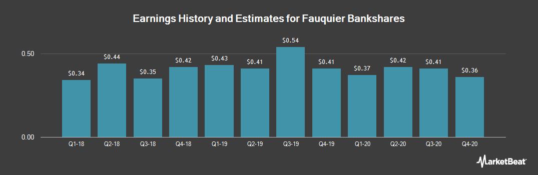 Earnings by Quarter for Fauquier Bankshares (NASDAQ:FBSS)