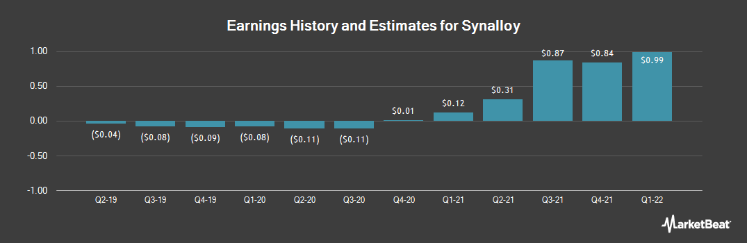 Earnings by Quarter for Synalloy (NASDAQ:SYNL)