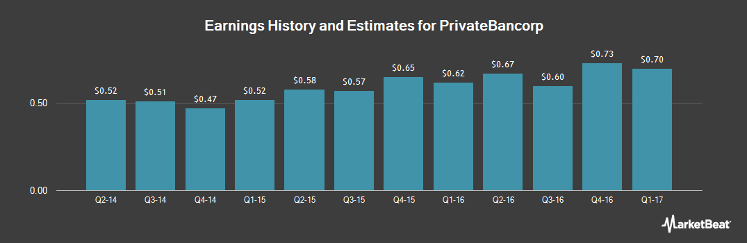 Earnings by Quarter for PrivateBancorp (NASDAQ:PVTB)