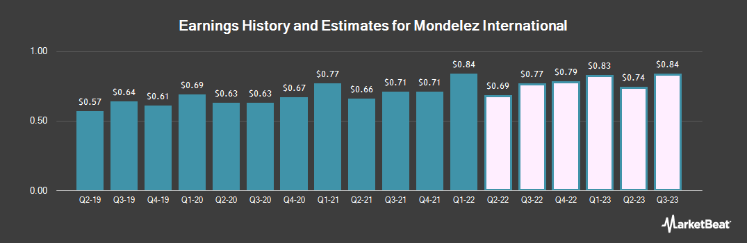 Earnings by Quarter for Mondelez International (NASDAQ:MDLZ)