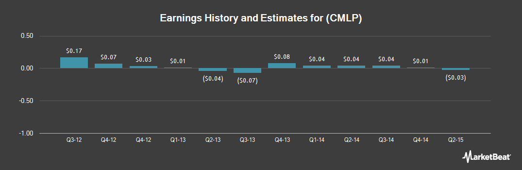 Earnings by Quarter for Crestwood Midstream Partners (NYSE:CMLP)